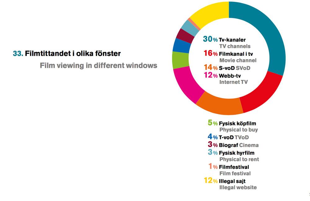 Grafik från SFI:s statistikrapport
