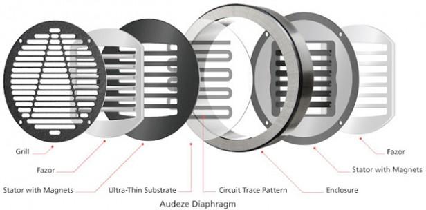 planar magnetisk konstruktion ortodynamsik