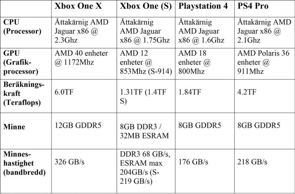 jämförelse xbox one x ps4 pro