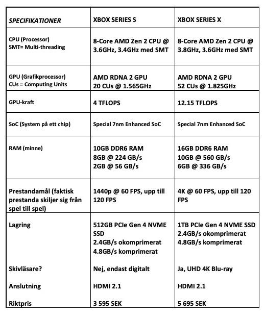 Översikt tekniska specifikationer Xbox Series S och X